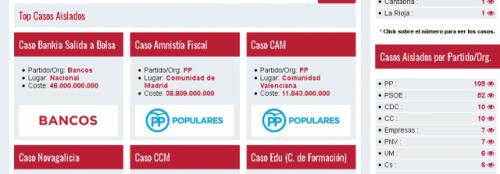 Captura de pantalla de la página web de Casos Aislados. A la derecha, un listado con los partidos más corruptos. También hay otro por comunidades autónomas. Andalucía, líder.