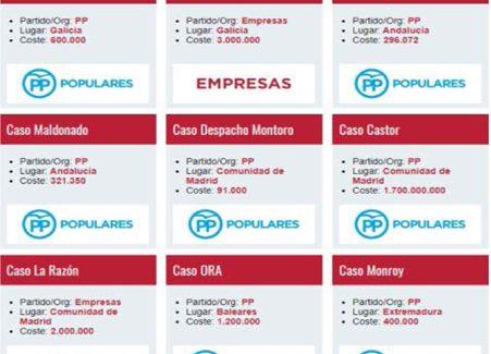 Casos aislados: una nueva web que contabiliza día a día la corrupción en España