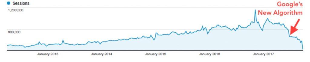 Esta gráfica que proporciona alternet.org muestrala evolución de visitas a su web.