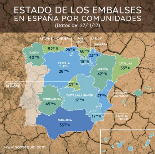El estado de los embalses en España (fuente: sossequia.com/Iniciativa ciudadana contra la sequía).