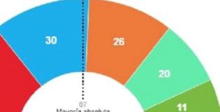 El bloque de derechas gobernará en la Comunidad y en el Ayuntamiento de Madrid.