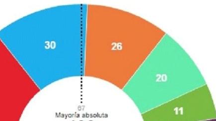 Las derechas gobernarán en la Comunidad y en el Ayuntamiento de Madrid