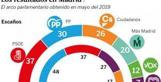Los Servicios Sociales en Madrid.