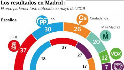 Los Servicios Sociales en Madrid: hacia el colapso total, si no se cambia de rumbo