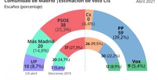 La apuesta de progreso: sobre las elecciones en la Comunidad de Madrid.