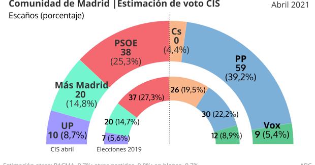 La apuesta de progreso: sobre las próximas elecciones en la Comunidad de Madrid